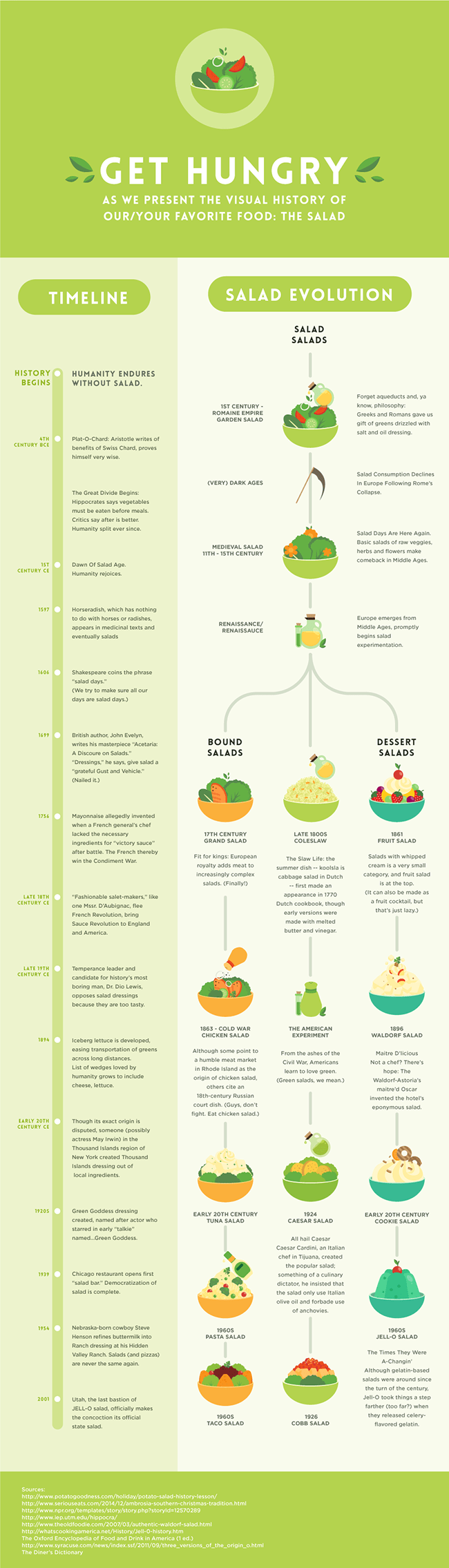 The Definitive History Of Our Favorite Food