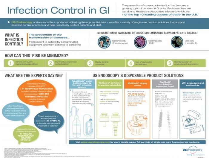 Infection control GI units
