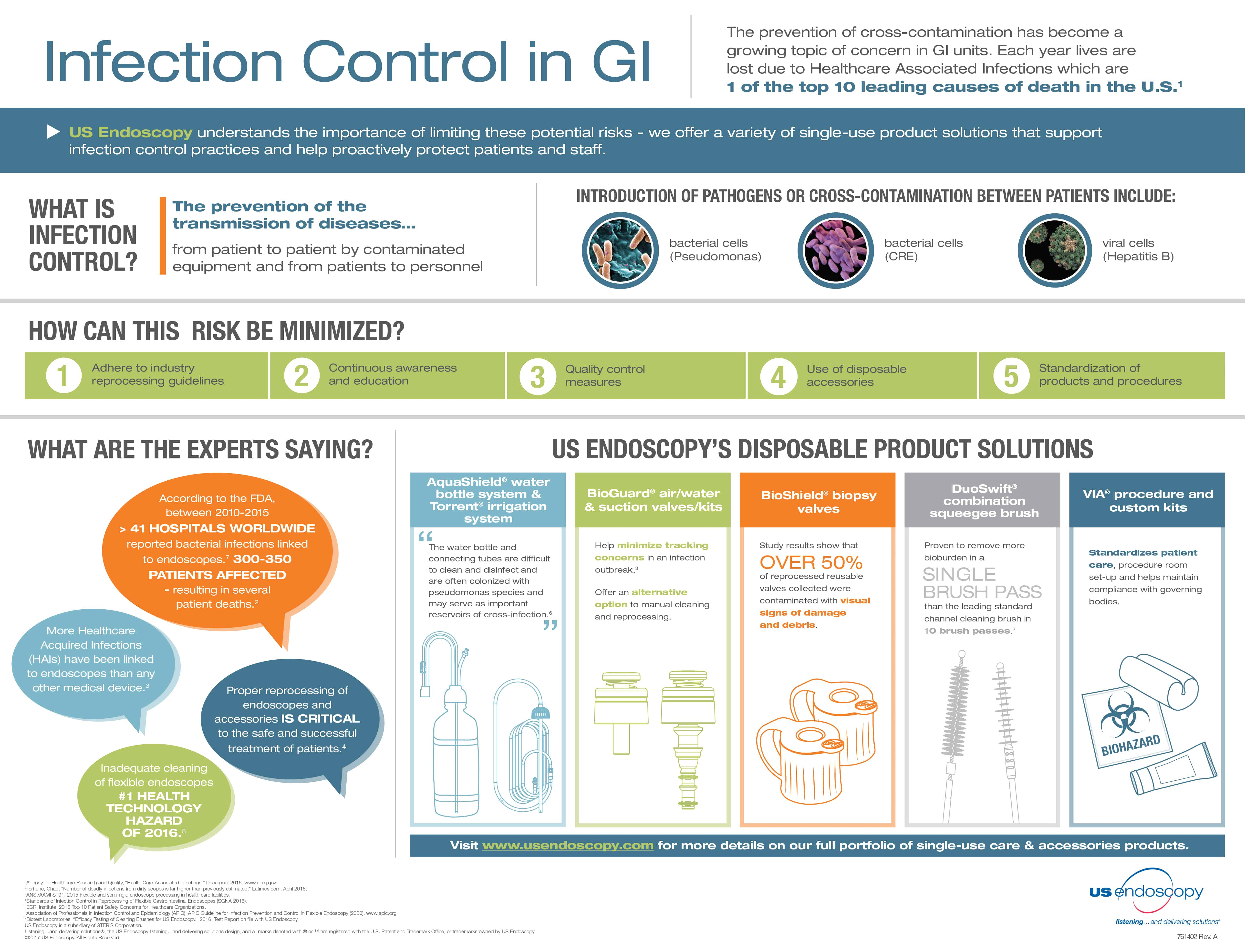 Preventing Infections In Your Gut | Daily Infographic