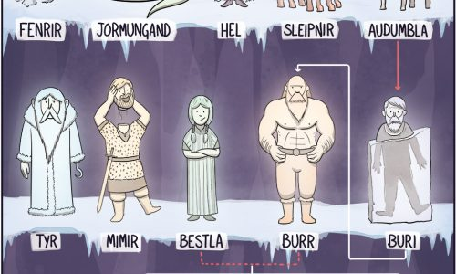Infographic showing Norse god family tree in a funny and cartoony art style