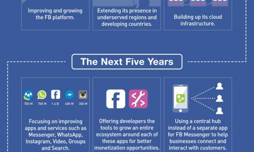 Infogrpahic about Facebook`s 10 year master plan and how far they have come