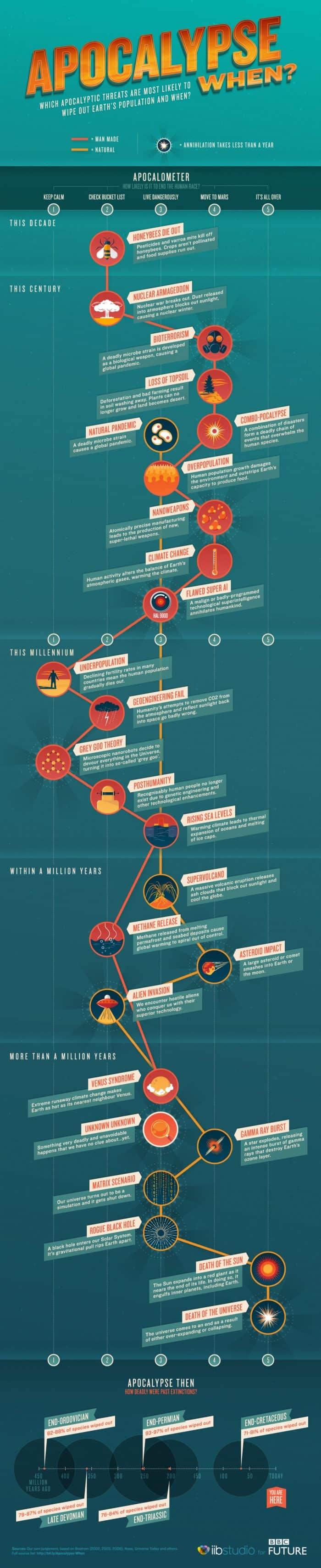 World-Ending Scenarios: This Is How The Apocalypse May Happen