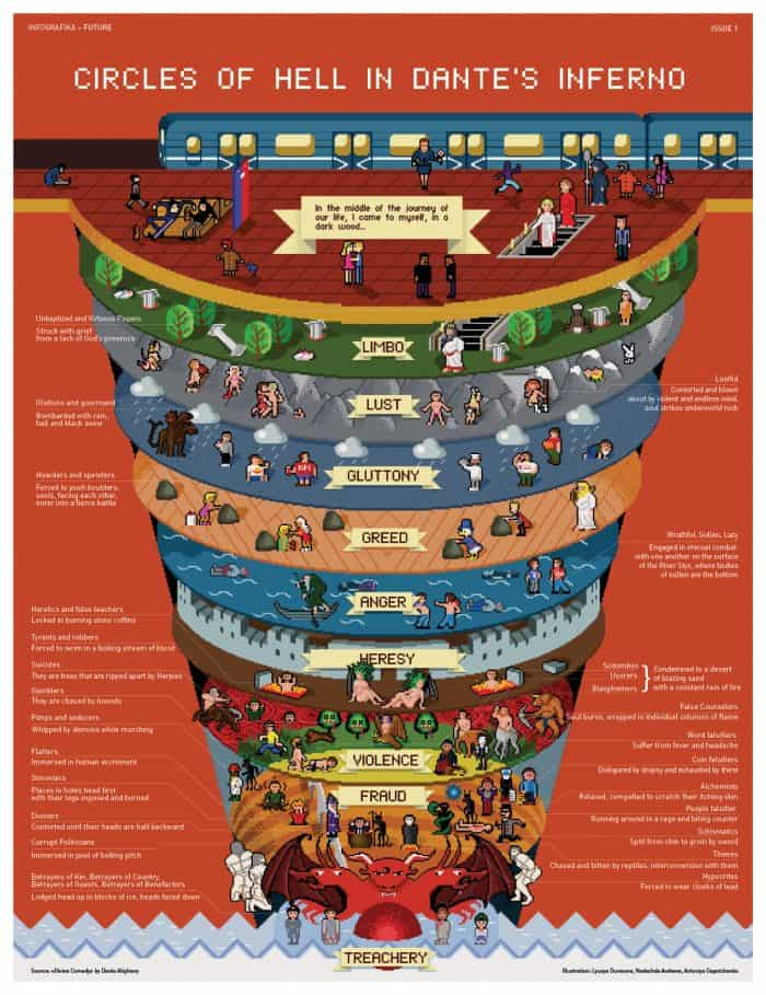 Infographic in pixlelated art style showing Dante`s nine circles of hell