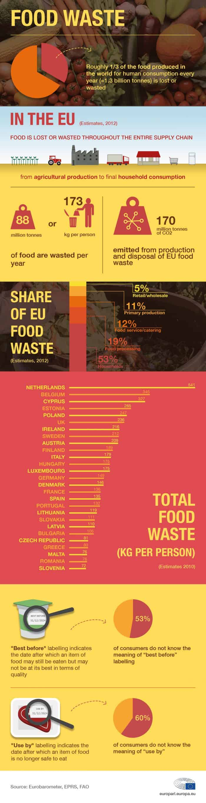 Infographic showing the results of research done on the food waste in the EU