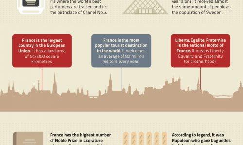Infographic shwoing some interesting facts about France