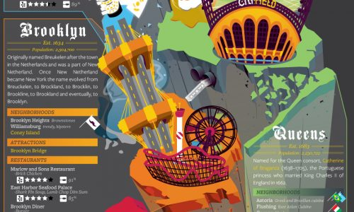Infographic showing 5 boroughs of New York and their history