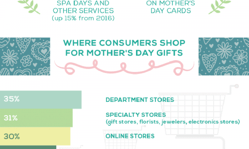 How Much We Spend On Our Moms On Mother's Day