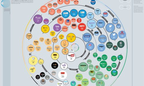 100 most popular websites infographic in the world by traffic
