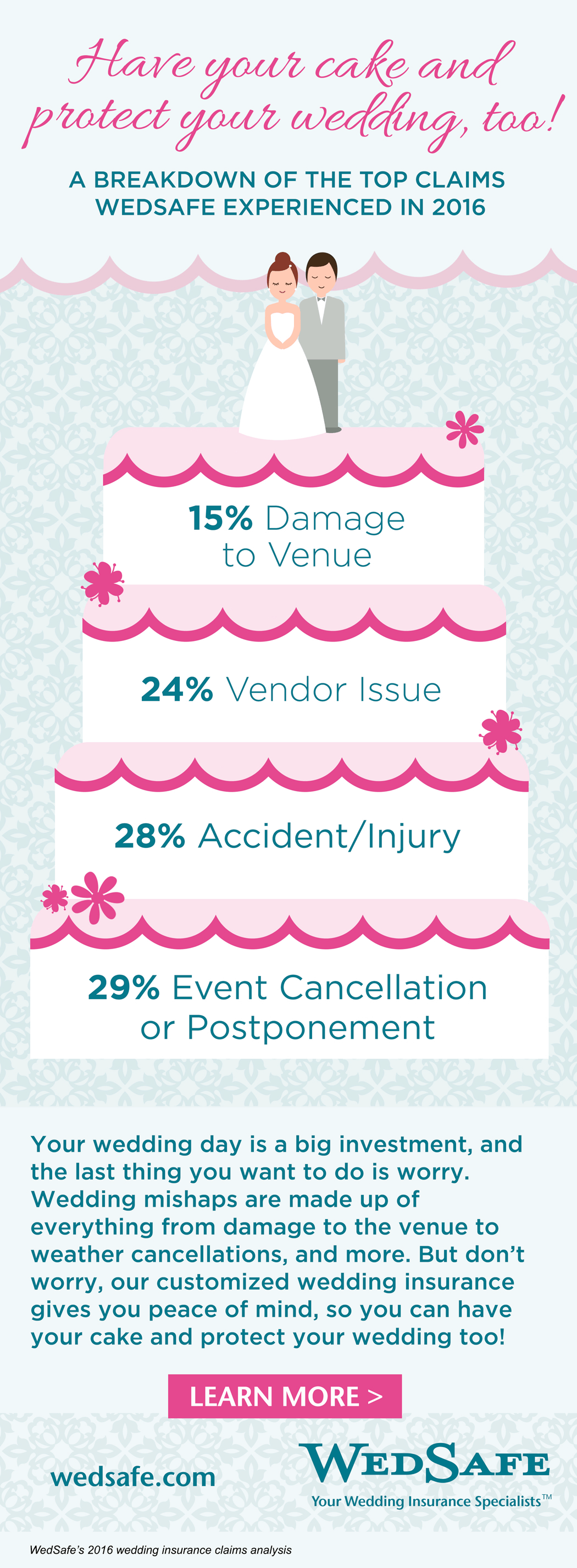 These Are The Top Mishaps That Put A Damper On Weddings ...