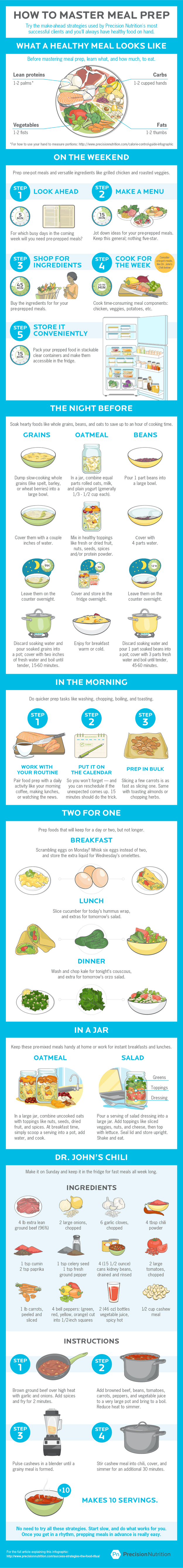 Create The Perfect Meal With This Simple Guide