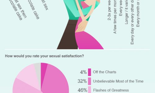 The Definitive Guide To The Female Libido