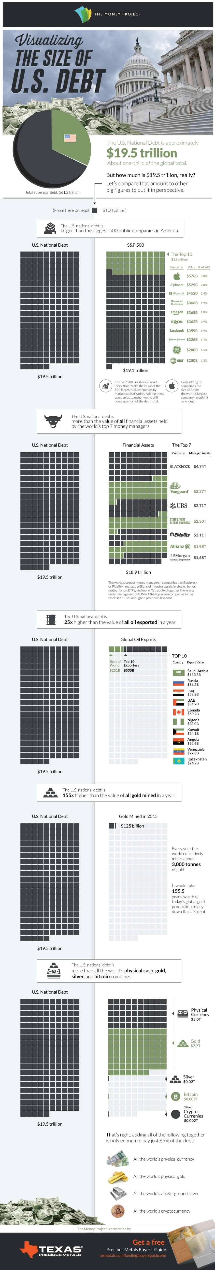 Visualizing The Size Of The U.S. National Debt | Daily ...