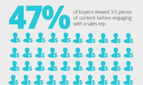Why Marketers Need To Pay Attention To Content Marketing