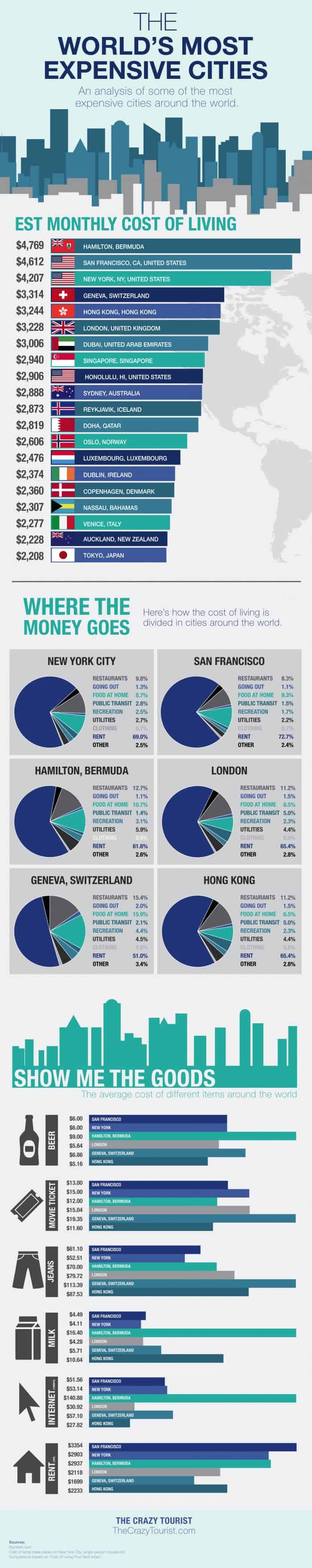 most expensive cities in the world daily infographic. Black Bedroom Furniture Sets. Home Design Ideas