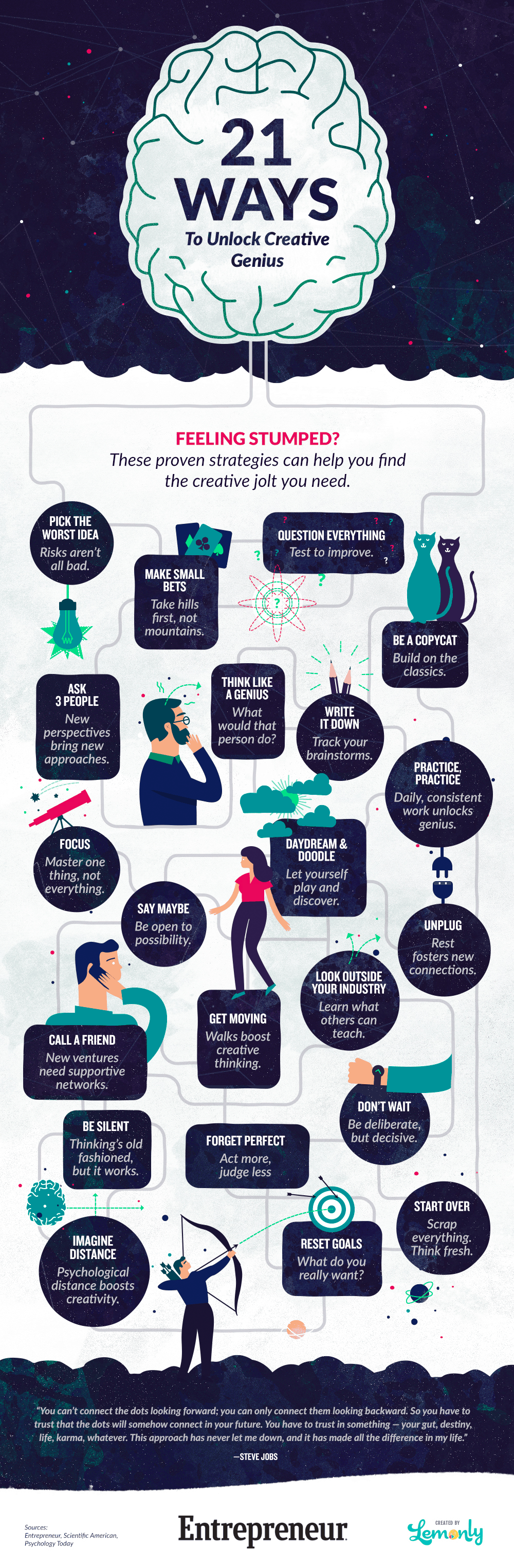 Infographic from Entrepreneur about creativity and 21 ways to get insipred