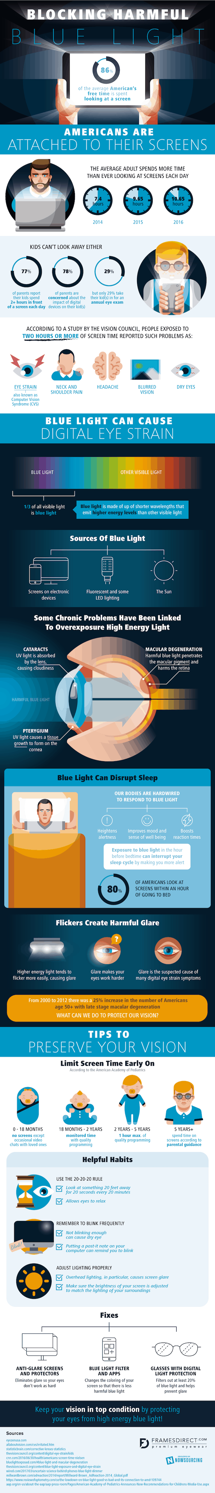 information and stats on screentime and how to block harmful blue light