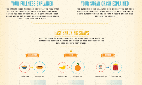 comparison of best snacks by satiety