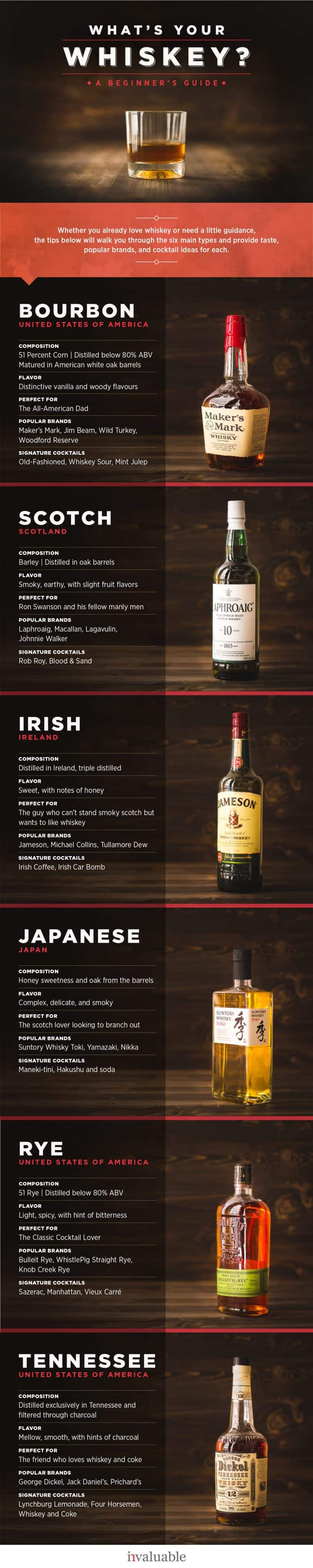 Infographic about different types of whiskey and some information about them.
