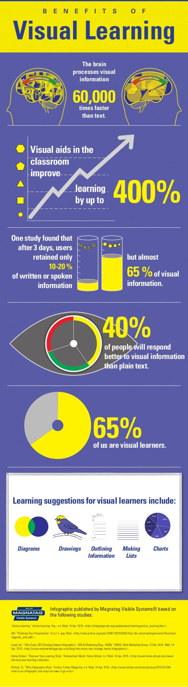 infograpic on the benefits of visual learning