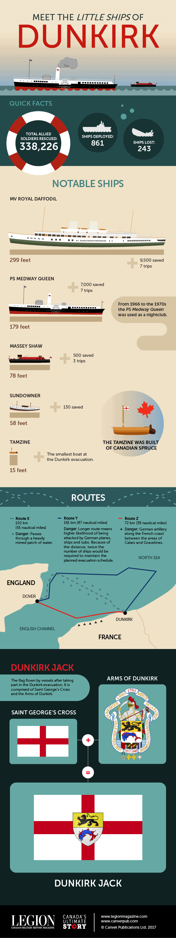 Infographic depicting different types of ships that were used in the battle of Dunkirk.
