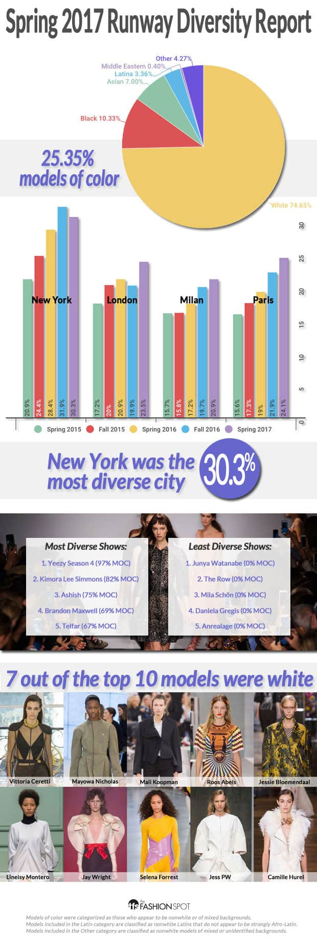 Model diversity report in the Spring 2017 Fashion Week