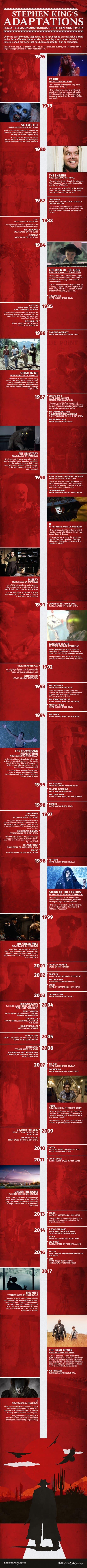 Stephen King movie adaptations