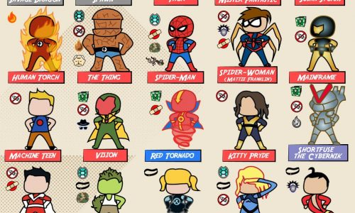 Infographic with a chart that shows 86 superheros and their skin toughness.