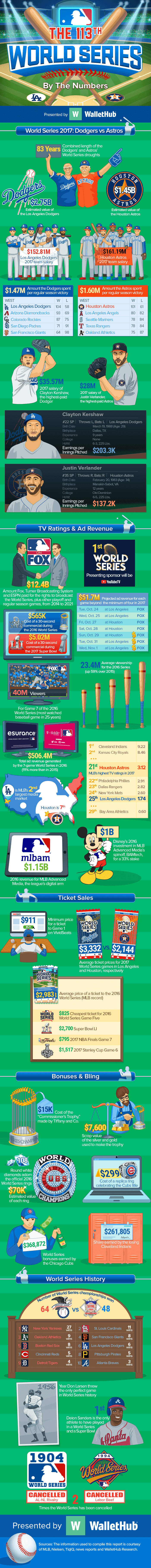 Facts about the 2017 113th World Series
