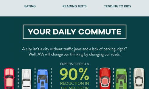 impact on autonomous vehicles on safety, commute, insurance, travel costs