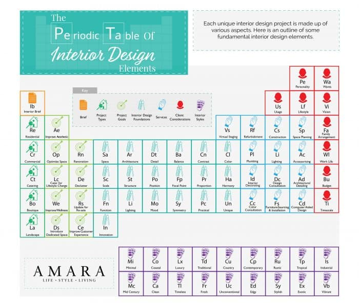 interior design process visualized as a periodic table