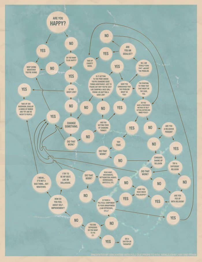 are you happy flowchart to help you figure it out