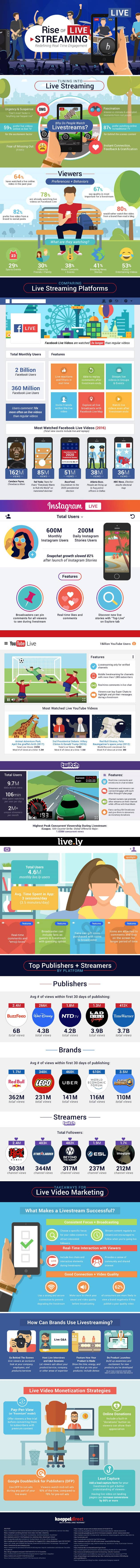 Statistics on the live streaming revolution.