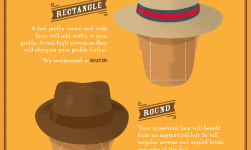The terminology and anatomy of a hat