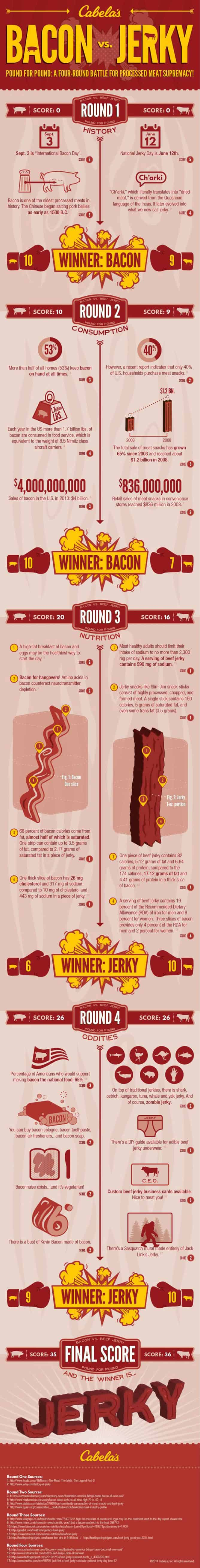 Infographic pitting bacon vs jerky for processed meat supremacy.
