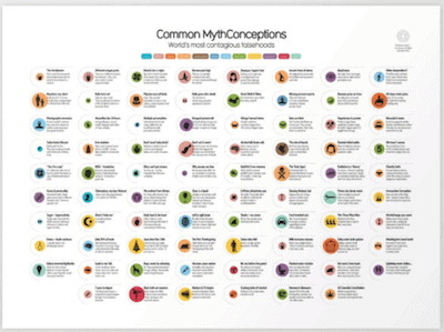 common myth conceptions