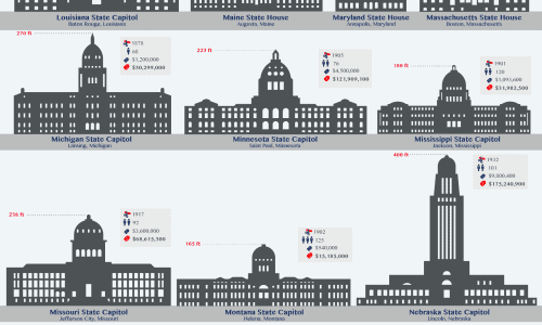 Infographic with all 50 State Capitol buildings illustrated to scale.