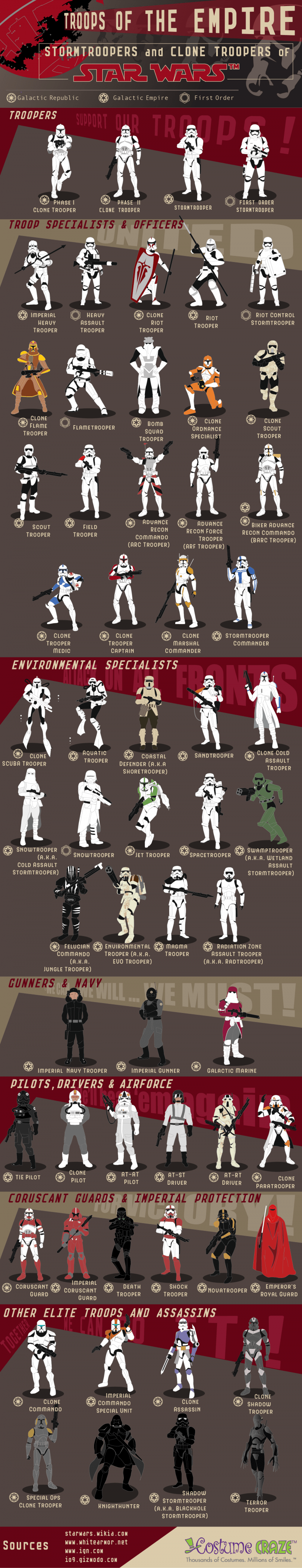 Infogrpahic about all different stormtrooper designs and uniforms.