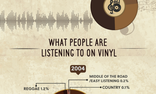 Infographic about the comeback of the vinyl records.