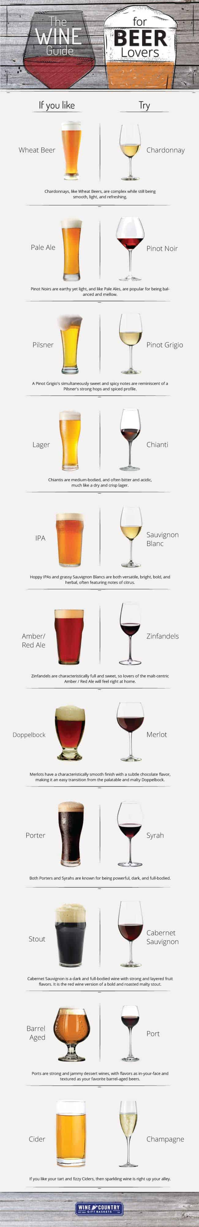 a guide to wine for beer lovers