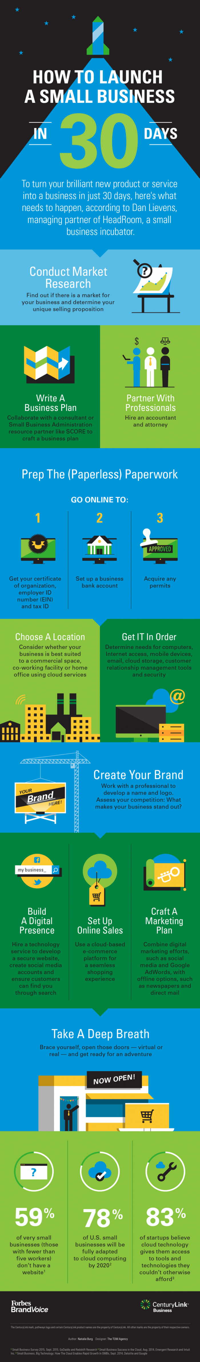 infographic describes how to launch a business in 30 days