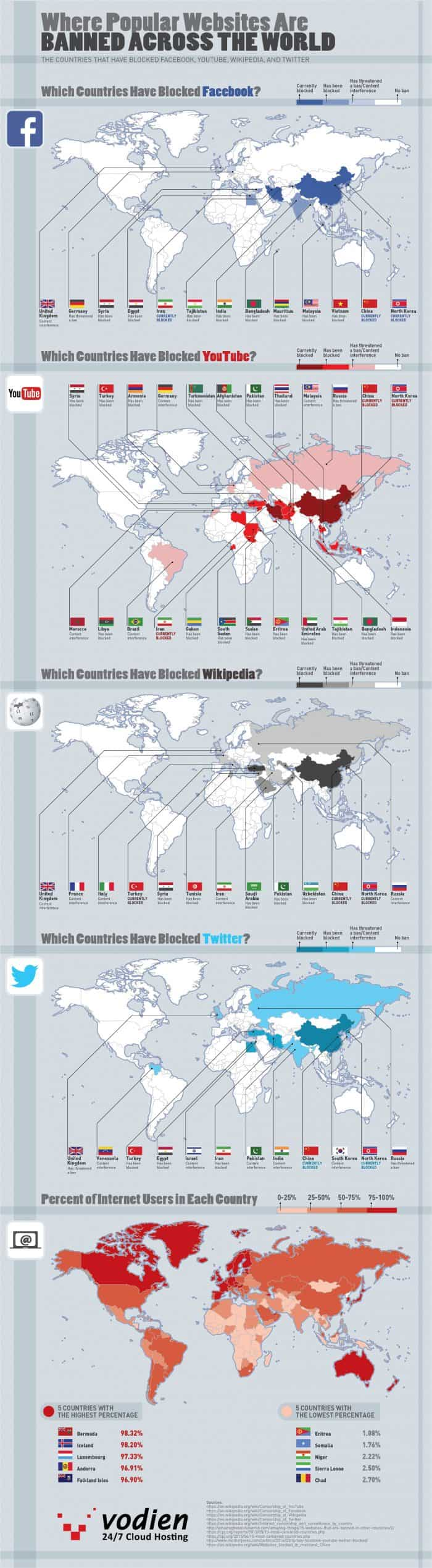 a list of Countries that ban or censor the content of popular websites