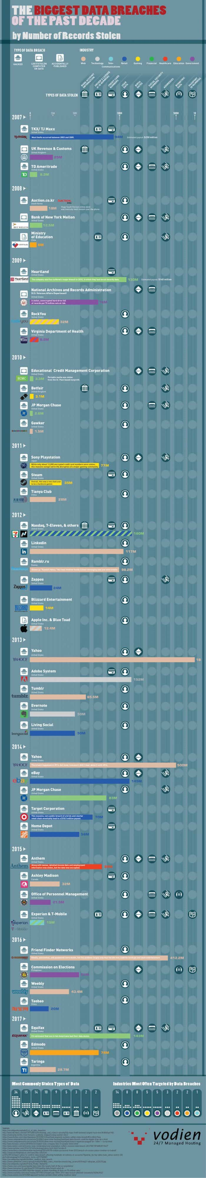 Infographic for the Biggest Data Hacks of the Last Decade