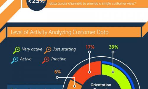 Marketing intelligence data analytics