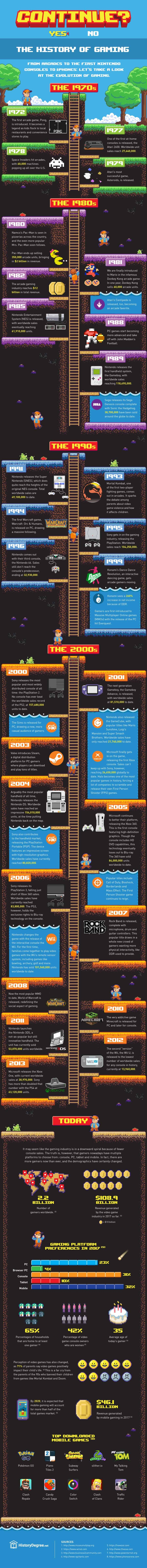 The Evolution Of Video Games In One Epic Timeline | Daily