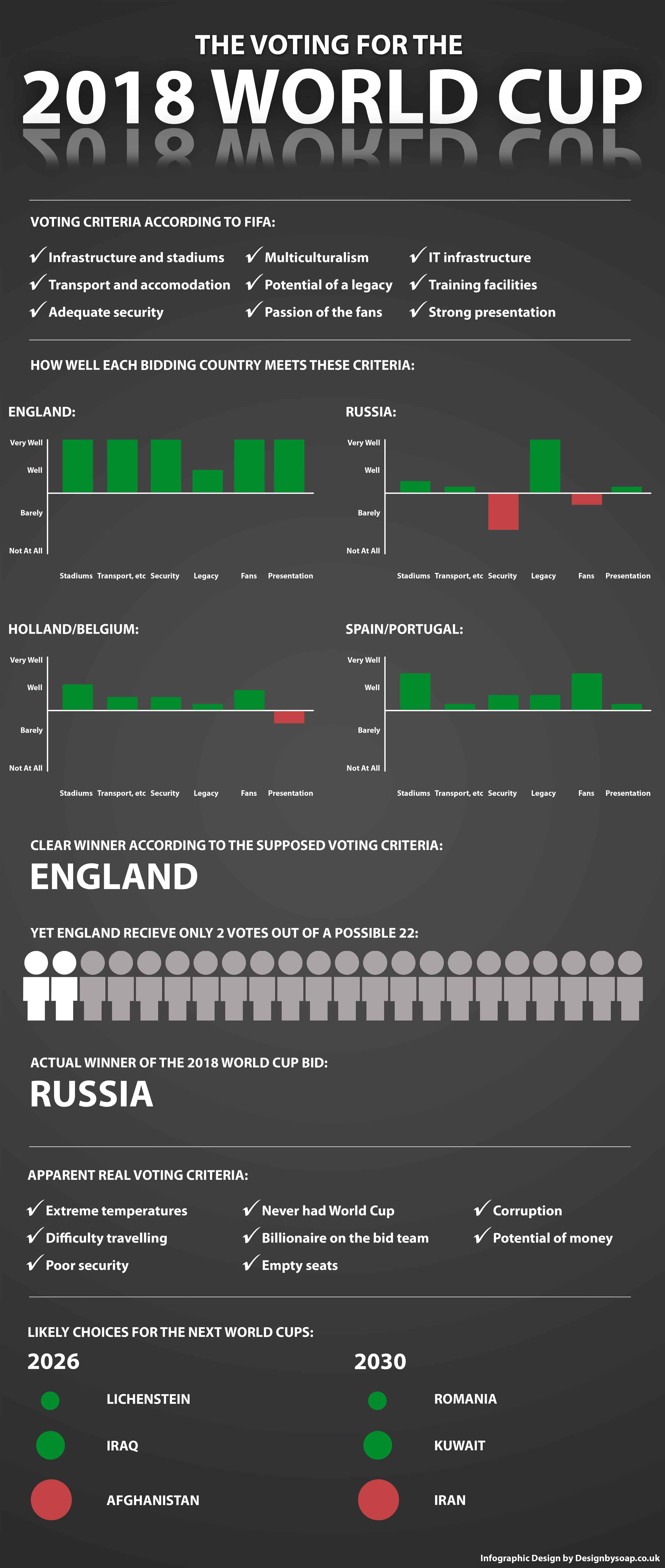 Daily Infographic: 2018 World Cup: FIFA Still Corrupt?
