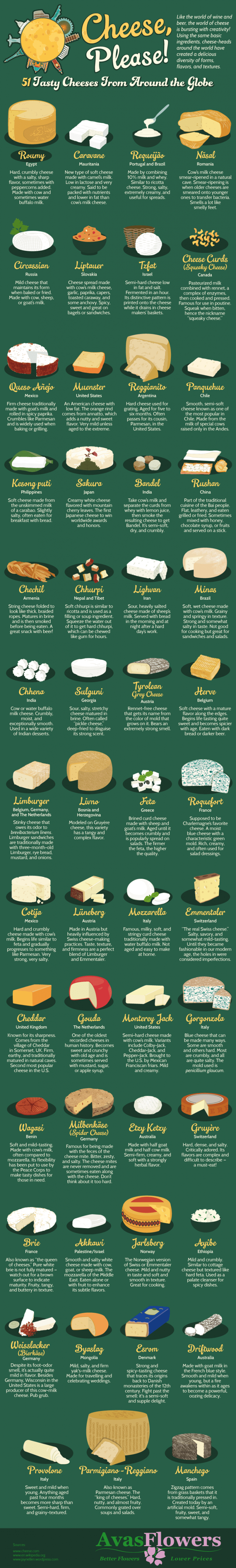 a list of cheese from all around the world