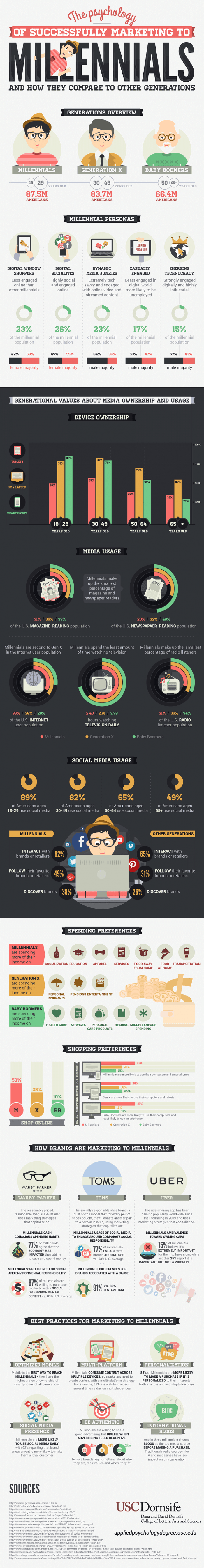 infographic describes marketing strategies for millennials