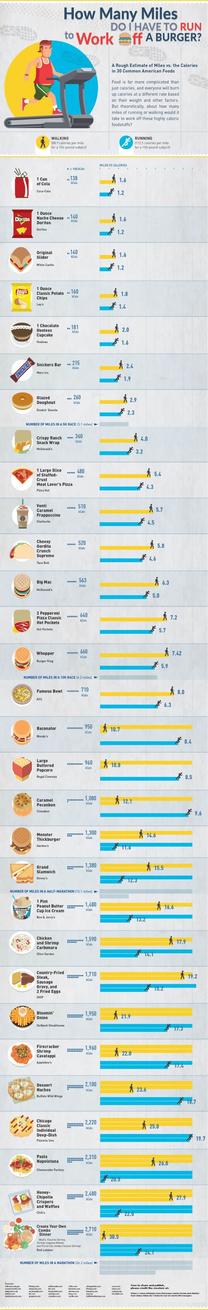 infographic depicting how much exercise is required to burn off junk food calories