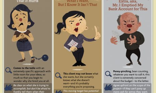 Infographic on how to deal with challenging clients and their personalities, how to deal with difficult clients, how to make clients happy