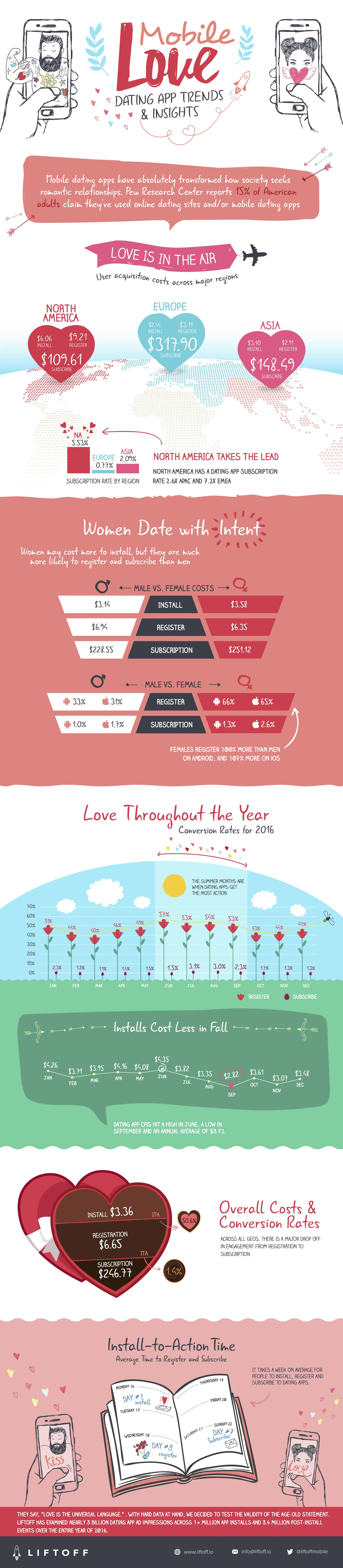 Mobile Online-Dating-Apps